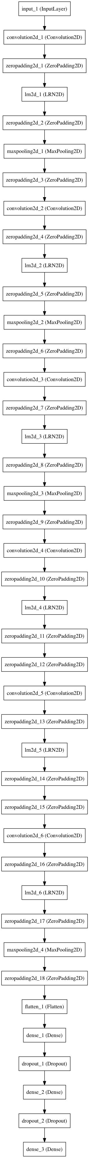 AlexNet - ImageNet Models (Keras)